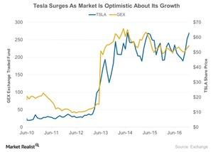 uploads///Tesla Surges As Market Is Optimistic About Its Growth