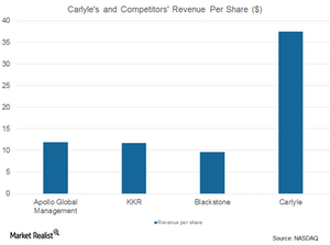 uploads/2017/08/CG-and-comp.-revenue-per-share-1.png