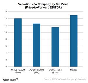 uploads///A_Semiconductors_MA bid price vasluation