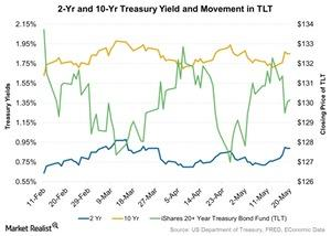 uploads/2016/05/2-Yr-and-10-Yr-Treasury-Yield-and-Movement-in-TLT-2016-05-2321.jpg