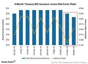 uploads/2016/04/6-Month-Treasury-Bill-Issuance-versus-Bid-Cover-Ratio-2016-04-031.jpg