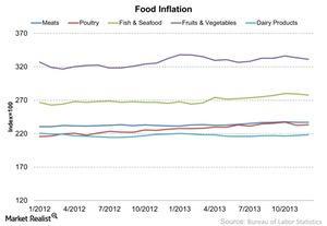 uploads/2014/12/Food-Inflation-2014-12-291.jpg