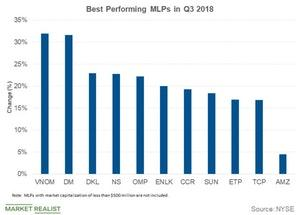 uploads///best performing mlps