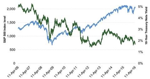 uploads/2016/04/SP-500-and-10-Year-Treasury-Note-Yield1.jpg