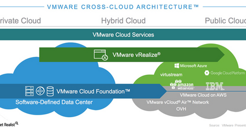 uploads/2017/12/VMWARE-CROSS-CLOUD-STRATEGY-1-1.png