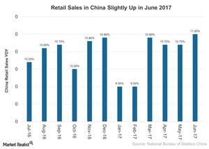 uploads/2017/07/Retail-Sales-in-China-Slightly-Up-in-June-2017-2017-07-20-1.jpg