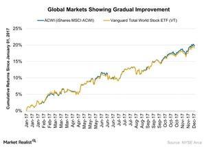 uploads///Global Markets Showing Gradual Improvement