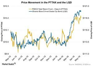 uploads///Price Movement in the PTTAX and the LQD