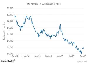 uploads///aluminum prices fabricators rising aluminum demand