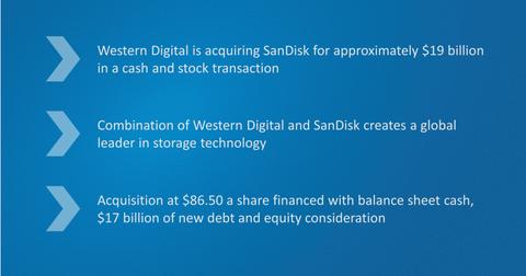 uploads/2015/10/SNDK-WDC-highlights.png