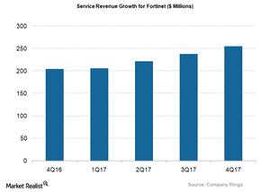 uploads/2018/04/FTNT_Service-Revenue-1.png