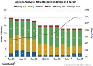 uploads/2017/04/Agrium-Analysts-NTM-Recommendation-2017-04-11-1.jpg