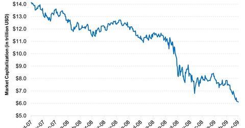 uploads/2015/02/Dip-in-market-capitalization-during-financial-crisis-2015-02-091.jpg