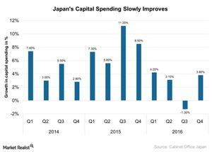 uploads/2017/03/Japans-Capital-Spending-Slowly-Improves-2017-03-03-1.jpg