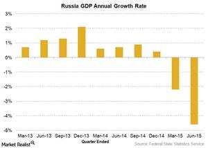 uploads///Russia GDP growth rate