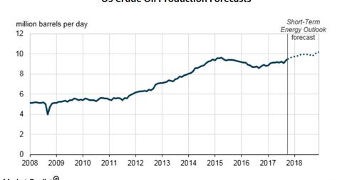uploads/2018/03/us-crude-oil-forecasts-2.png