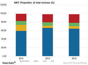 uploads/2017/06/Revenue-Proportion-1.png