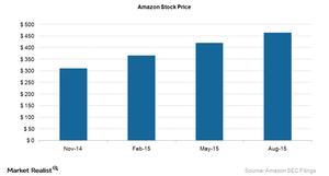 uploads///Amazon Stock Price