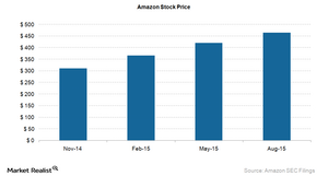 uploads/2015/08/Amazon-Stock-Price1.png