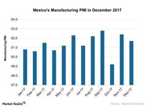 uploads///Mexicos Manufacturing PMI in December