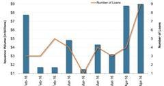 uploads///US Leveraged Loan Market Volumes