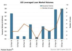 uploads/2016/04/US-Leveraged-Loan-Market-Volumes-2016-04-131.jpg