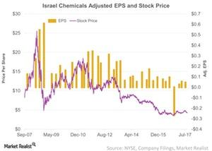 uploads/2017/09/Israel-Chemicals-Adjusted-EPS-and-Stock-Price-2017-09-13-1.jpg
