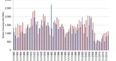 uploads///household formation vs housing starts bar chart