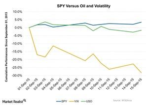 uploads/2015/09/SPY-Versus-Oil-and-Volatility-2015-09-161.jpg