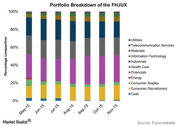 uploads///Portfolio Breakdown of the FHJUX