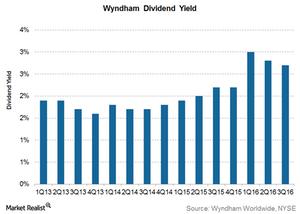 uploads/2017/02/Wyndham-Dividend-Yield-1.png