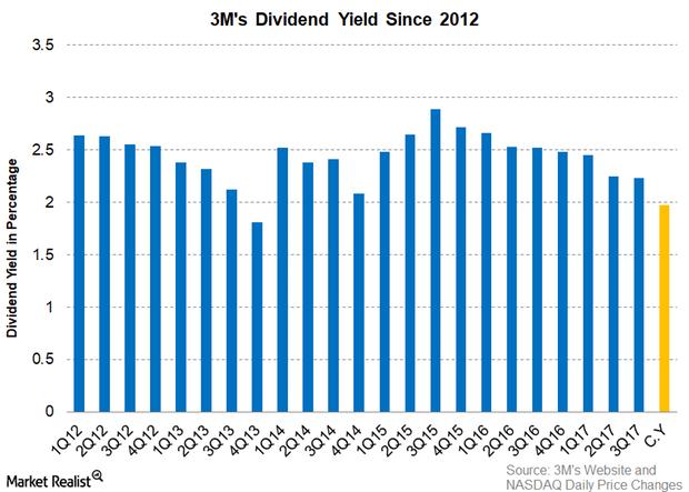 uploads///Part  Dividend Yield