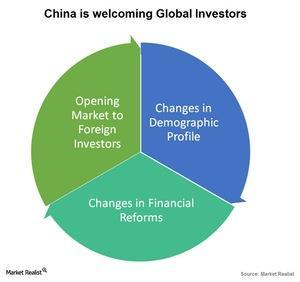 uploads///China is welcoming global investors