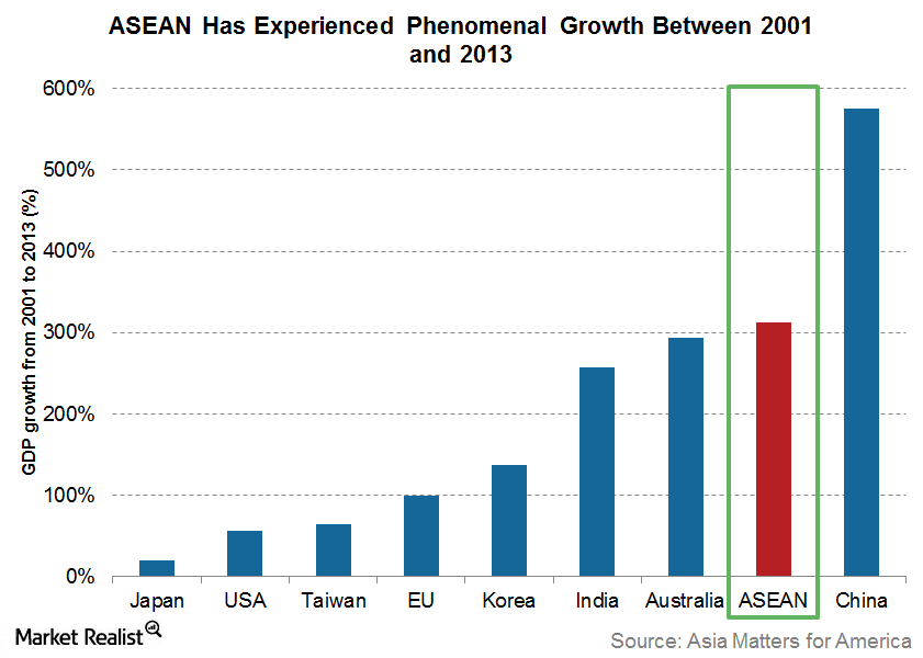 uploads///ASEAN growth