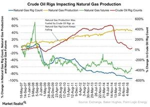 uploads/2016/07/Crude-Oil-Rigs-Impacting-Natural-Gas-Production-2016-07-28-1.jpg