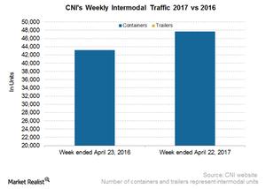 uploads/2017/04/CNI-Intermodal-4-1.png