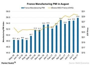 uploads///France Manufacturing PMI in August