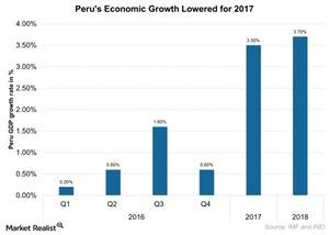 uploads///Perus Economic Growth Lowered for