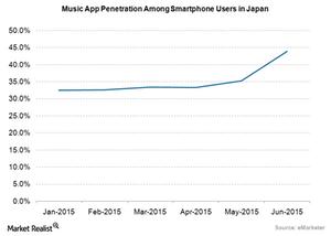 uploads/2015/09/Media-Music-Penetration-Japan1.png