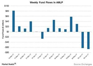 uploads/2017/06/weekly-fund-flows-in-amlp-1.jpg