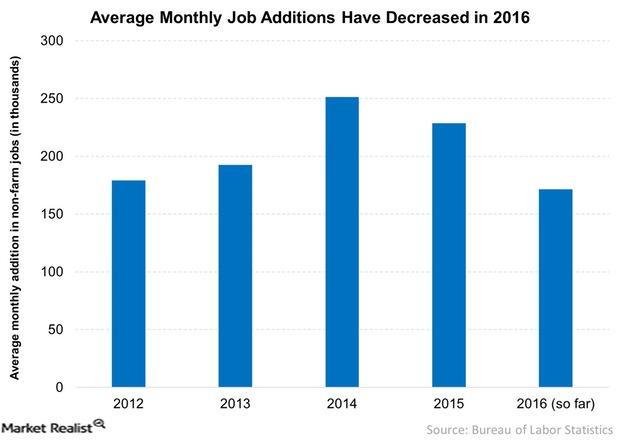 uploads///Average Monthly Job Additions Have Decreased in