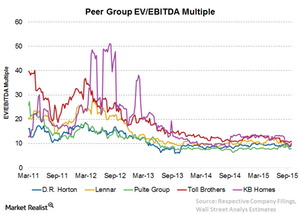 uploads/2015/10/C7-EV-EBITDA2.png