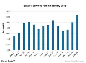uploads/2018/03/Brazils-Services-PMI-in-February-2018-2018-03-19-1.jpg