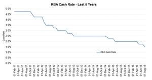 uploads///RBA cash rate