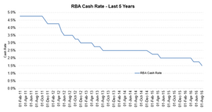 uploads/2016/08/RBA-cash-rate-1.png