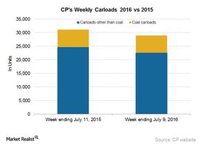 uploads/2016/07/CP-Carloads-3-1.png