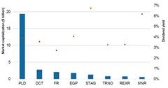uploads///Chart  Industrial REITs
