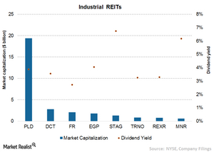 uploads/2015/08/Chart-9-Industrial-REITs1.png