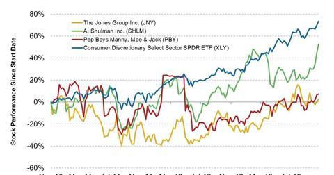 uploads/2013/10/Performance-of-Stocks-Barington-Capital-is-Director-Of-2013-10-291-e1383055711625.jpg