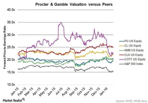 uploads///FQ Earnings valuation